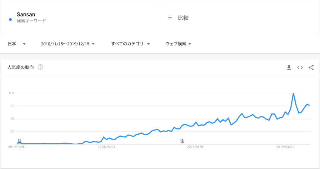 Googleトレンド|Sansan